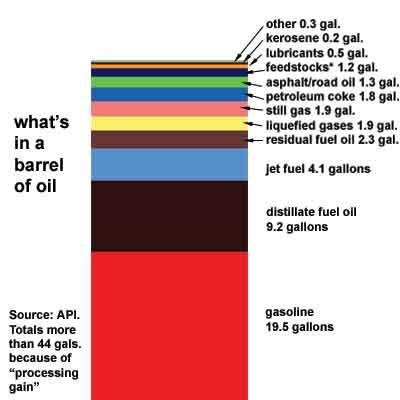Interesting Facts about Oil Composition