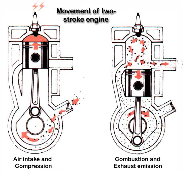 Two Stroke Engines Important To Developing Nations
