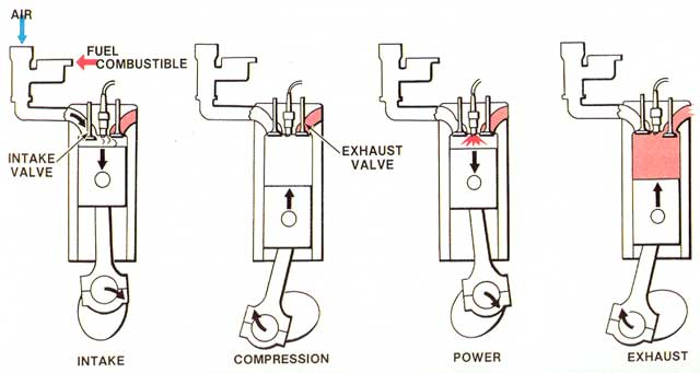 How Two Cycle Engines Are Used