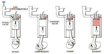 4 Cycle Engine Diagram Wiring Diagram Data